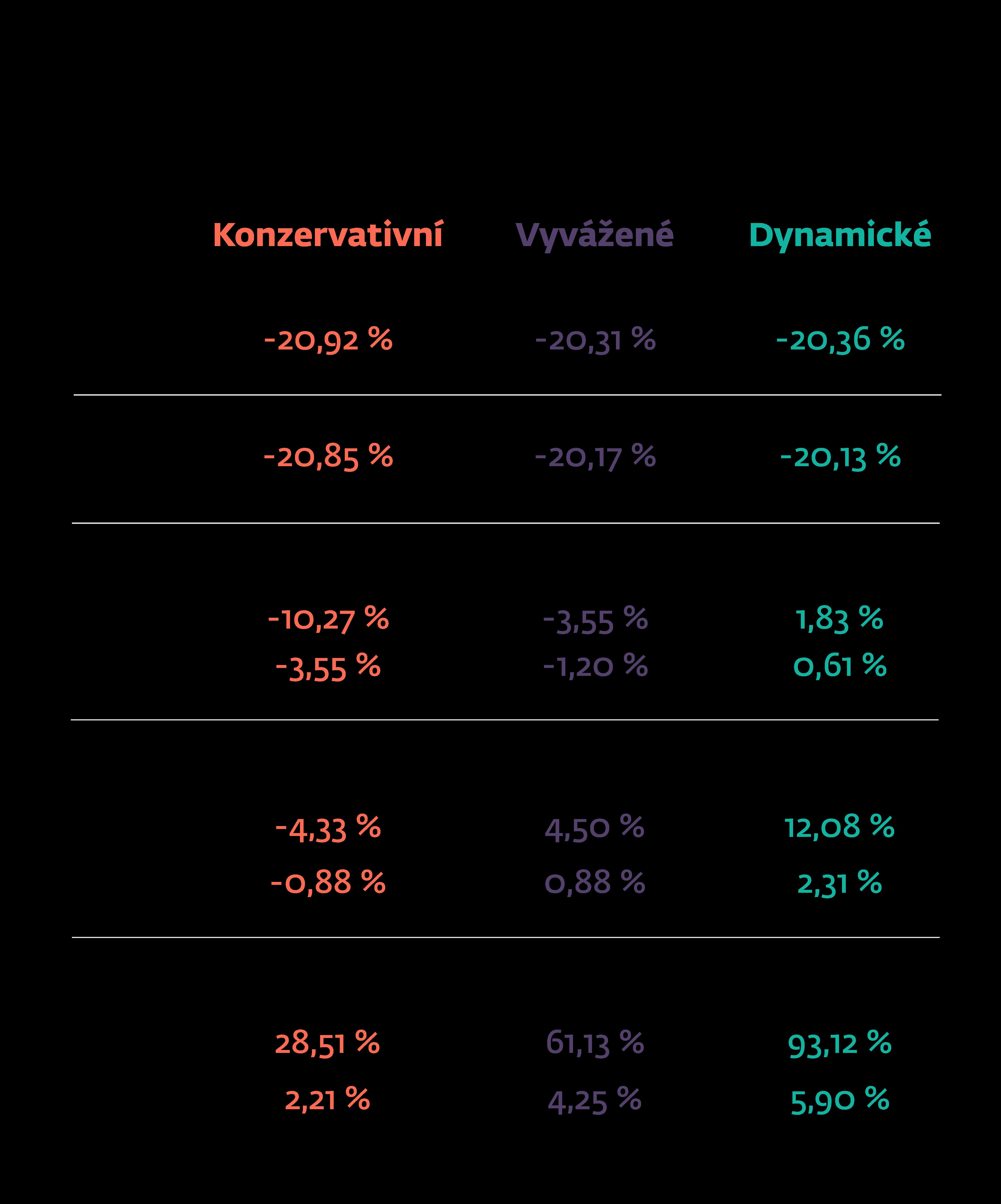 tabulka s výnosy
